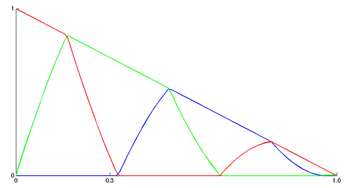 Graph of the RGB components in Patrick's version
